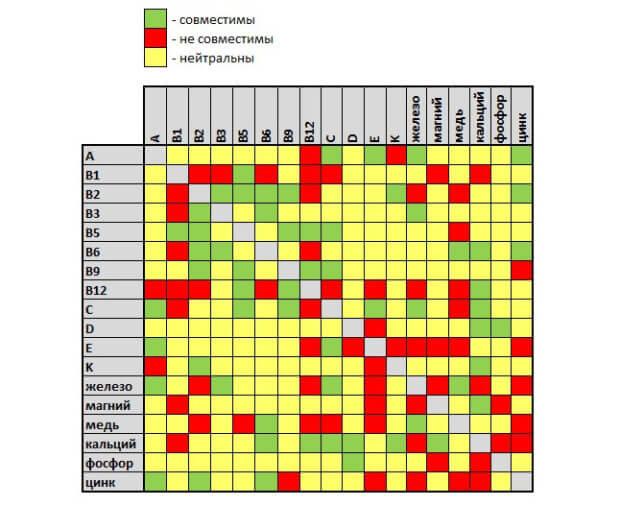 таблица сочетаемости