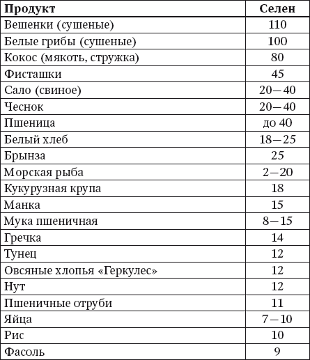 таблица содержания