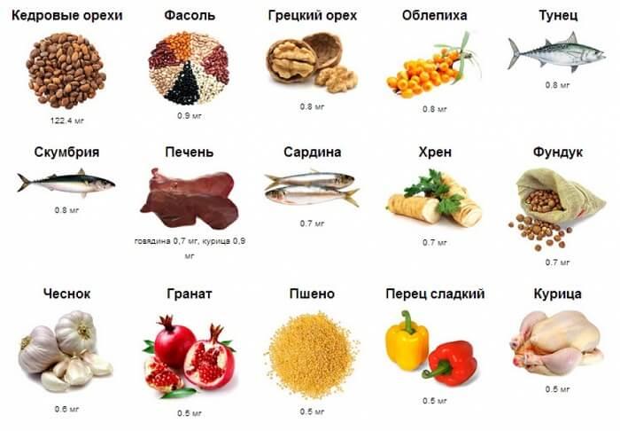 таблица продуктов для В6