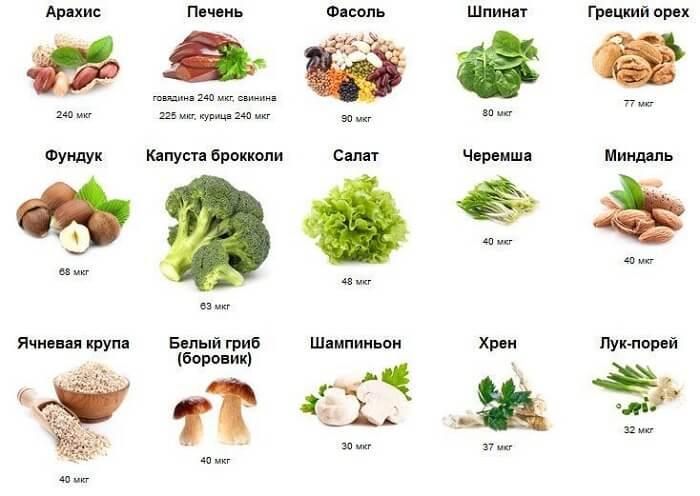 перечень продуктов для В9