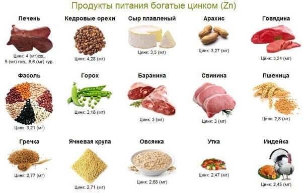 содержание в продуктах