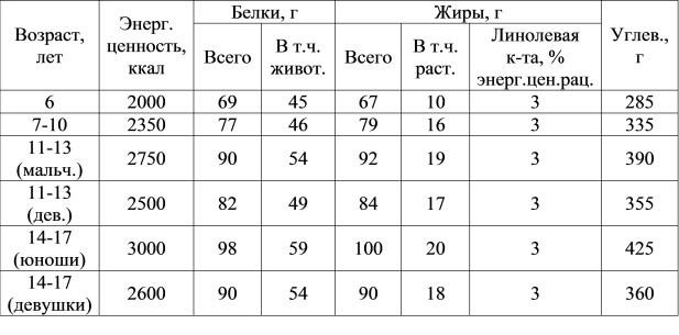 Таблица БЖУ