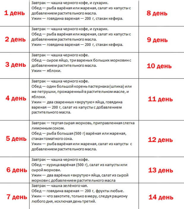Таблица режима питания