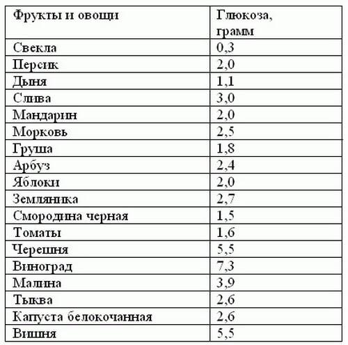 Таблица содержания простого углевода в фруктах и овощах
