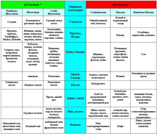 Таблица влияния на уровень pH