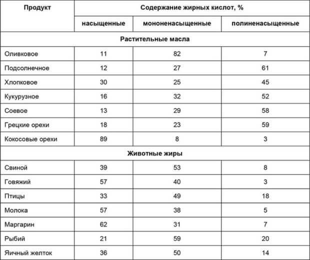 Таблица содержания жирных кислот