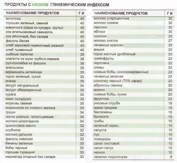 Таблица ГИ