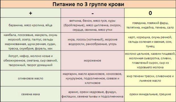 Диета для 3 группы крови меню