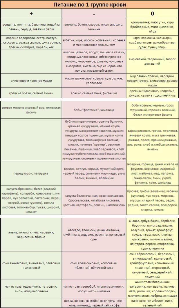 Питание по группе крови 1 отрицательная таблица