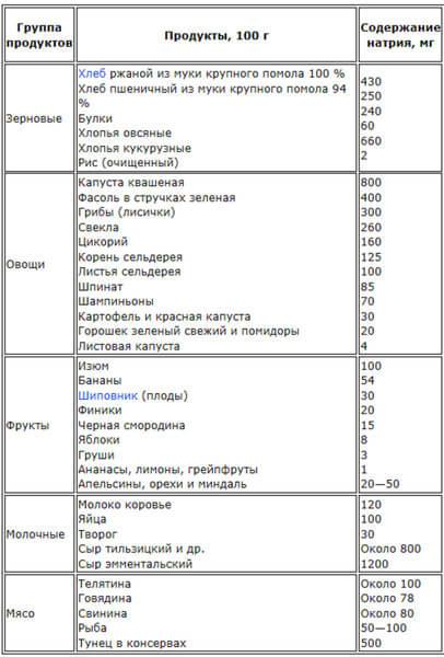таблица содержания натрия