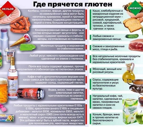 таблица разрешенных и запрещенных продуктов