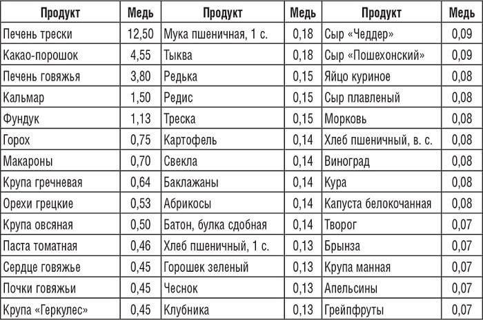 таблица содержания в пище