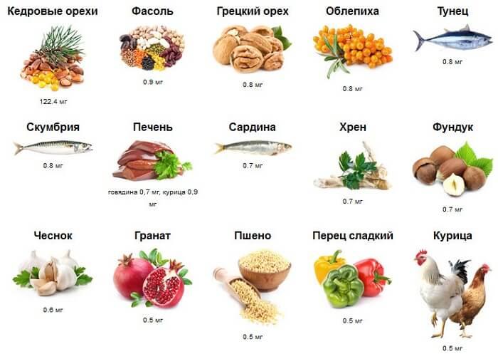 таблица содержания в продуктах
