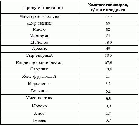 таблица по жирам