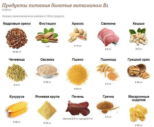 содержание в пище