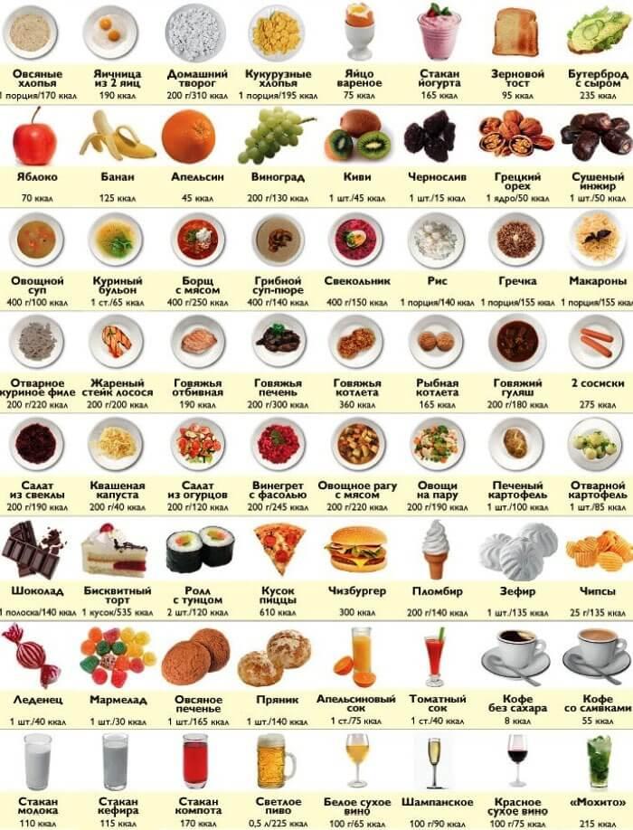 калорийность различных блюд и продуктов
