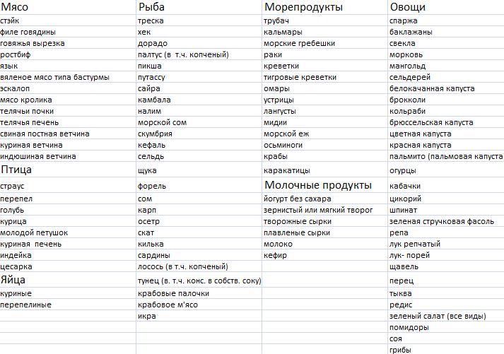 таблица продуктов для атаки по дюкану
