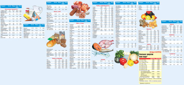 таблица калорий продуктов питания на 100 грамм