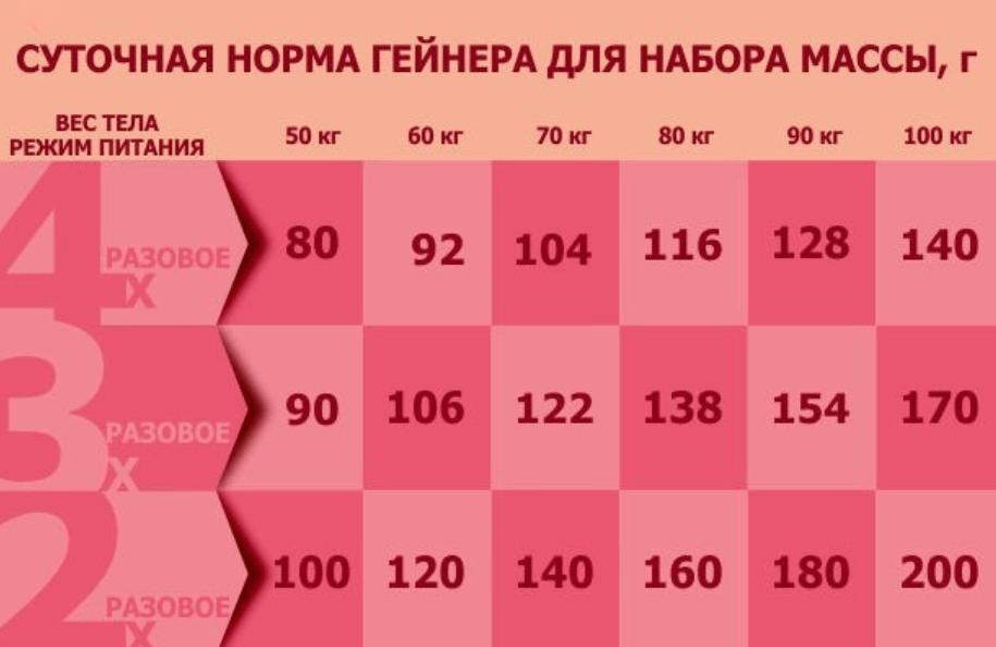 Суточная норма гейнера для набора массы (вес указан в граммах)
