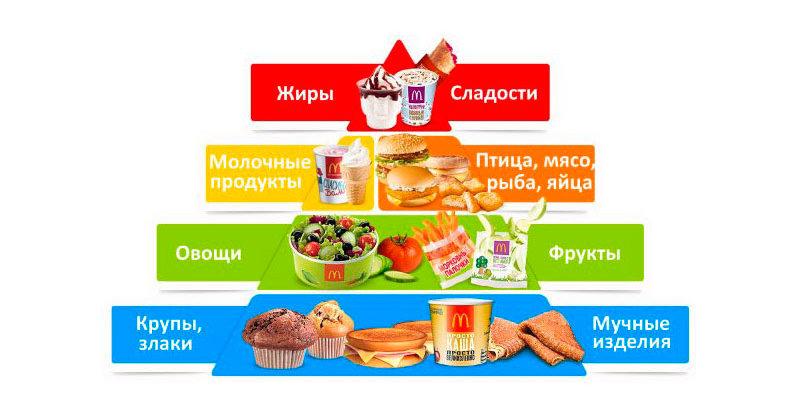 6 главных категорий продуктов питания